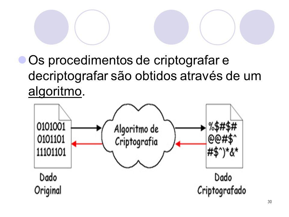 Os procedimentos de criptografar e decriptografar são obtidos através de um algoritmo.