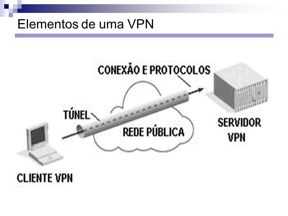 Elementos de uma VPN