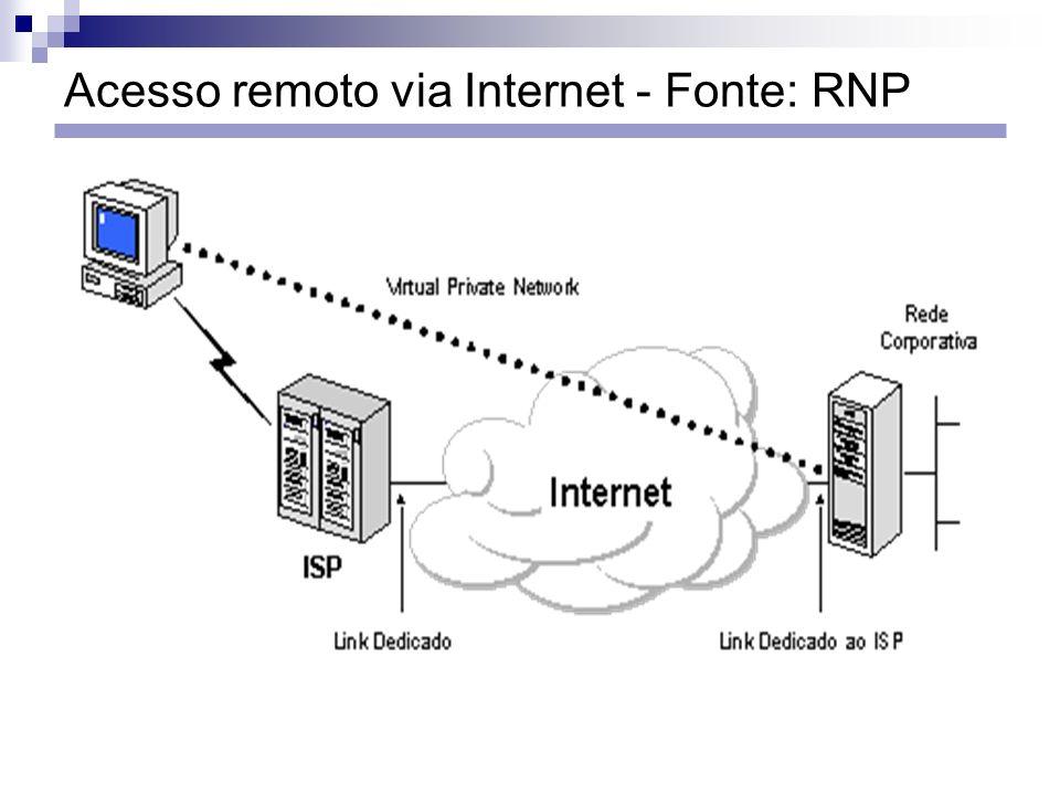 Acesso remoto via Internet - Fonte: RNP