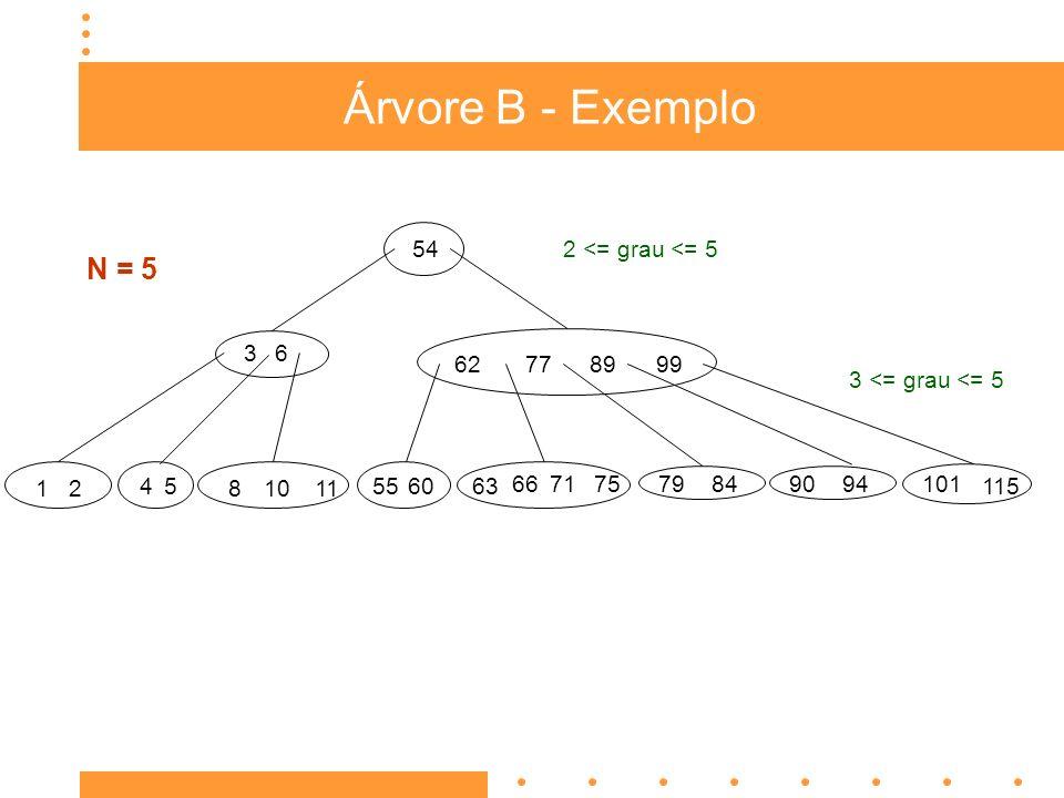 Árvore B - Exemplo N = 5 54 2 <= grau <= 5 3 6 62 77 89 99