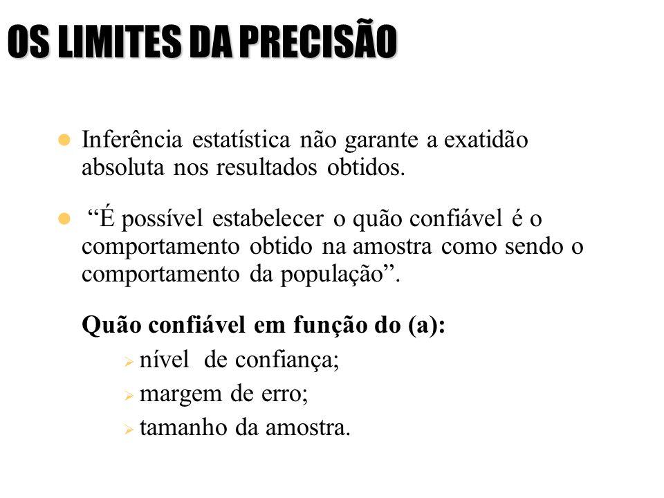 OS LIMITES DA PRECISÃO Inferência estatística não garante a exatidão absoluta nos resultados obtidos.