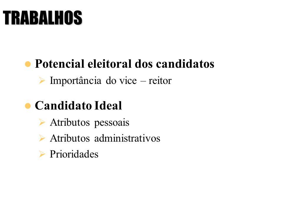 TRABALHOS Potencial eleitoral dos candidatos Candidato Ideal