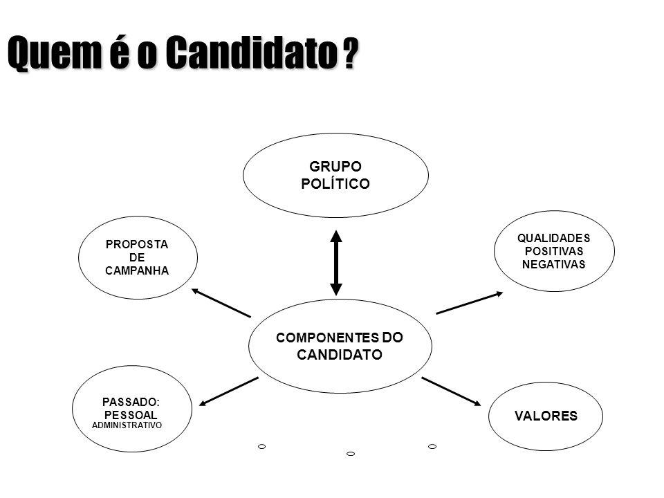 COMPONENTES DO CANDIDATO