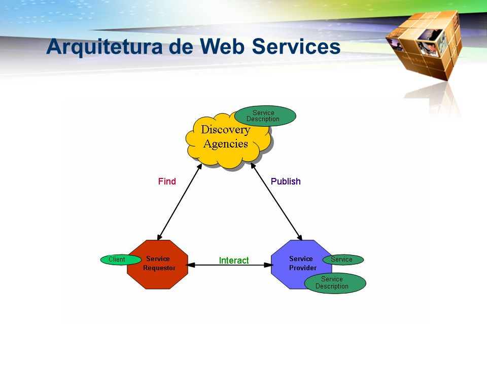 Arquitetura de Web Services