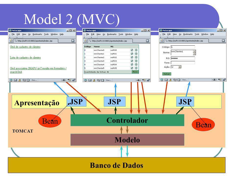 Model 2 (MVC) Apresentação JSP JSP JSP Bean Controlador Bean Modelo