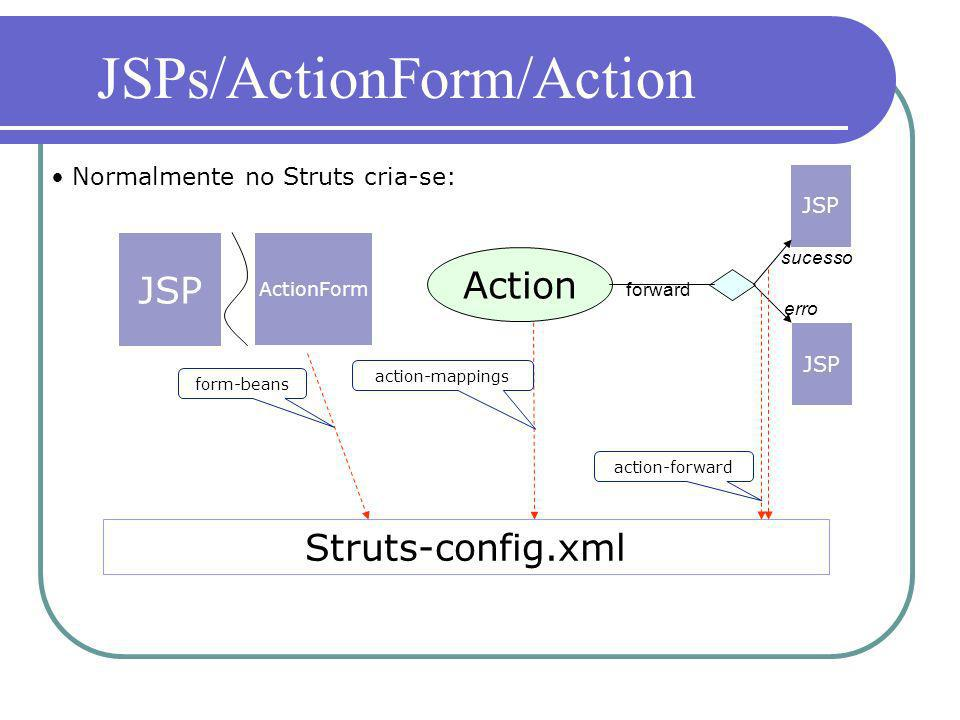 JSPs/ActionForm/Action
