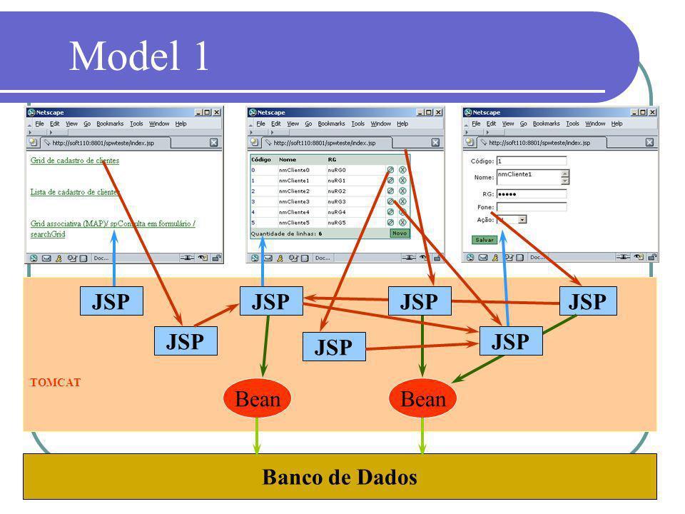 Model 1 JSP JSP JSP JSP JSP JSP JSP TOMCAT Bean Bean Banco de Dados