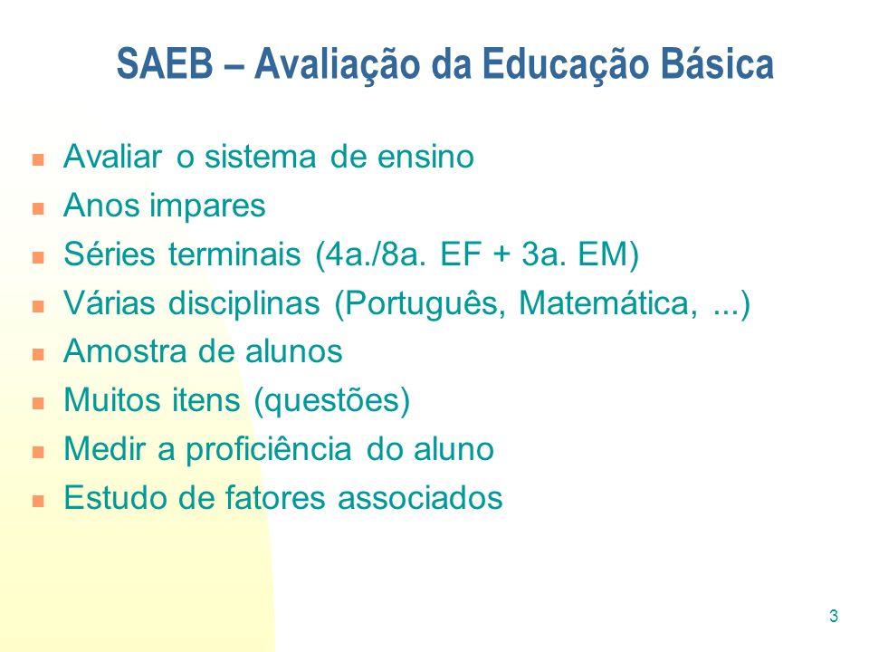 SAEB – Avaliação da Educação Básica