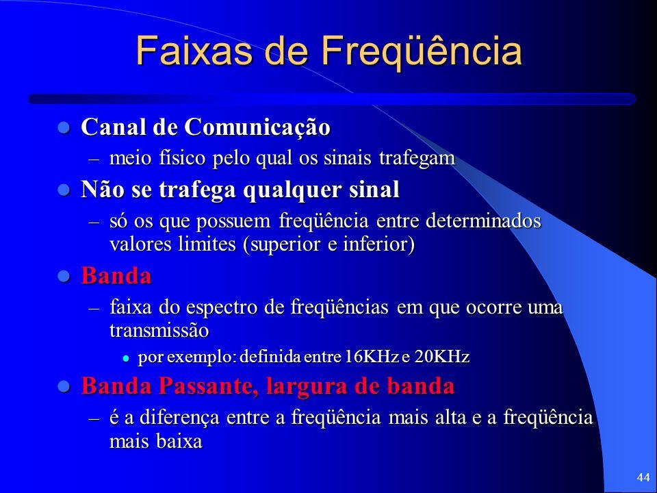 Faixas de Freqüência Canal de Comunicação