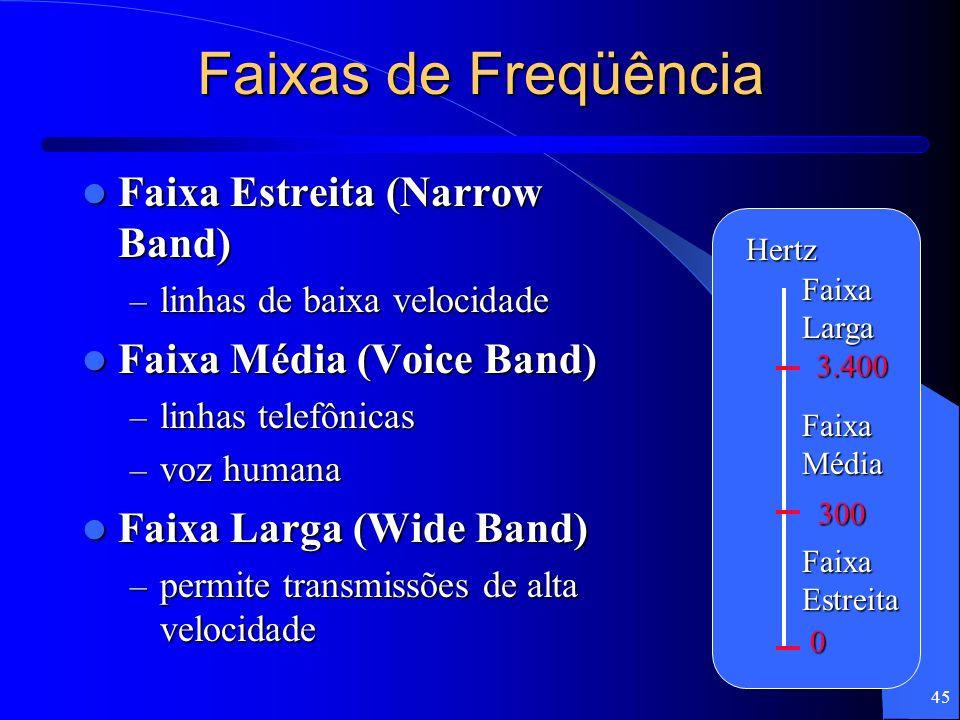 Faixas de Freqüência Faixa Estreita (Narrow Band)