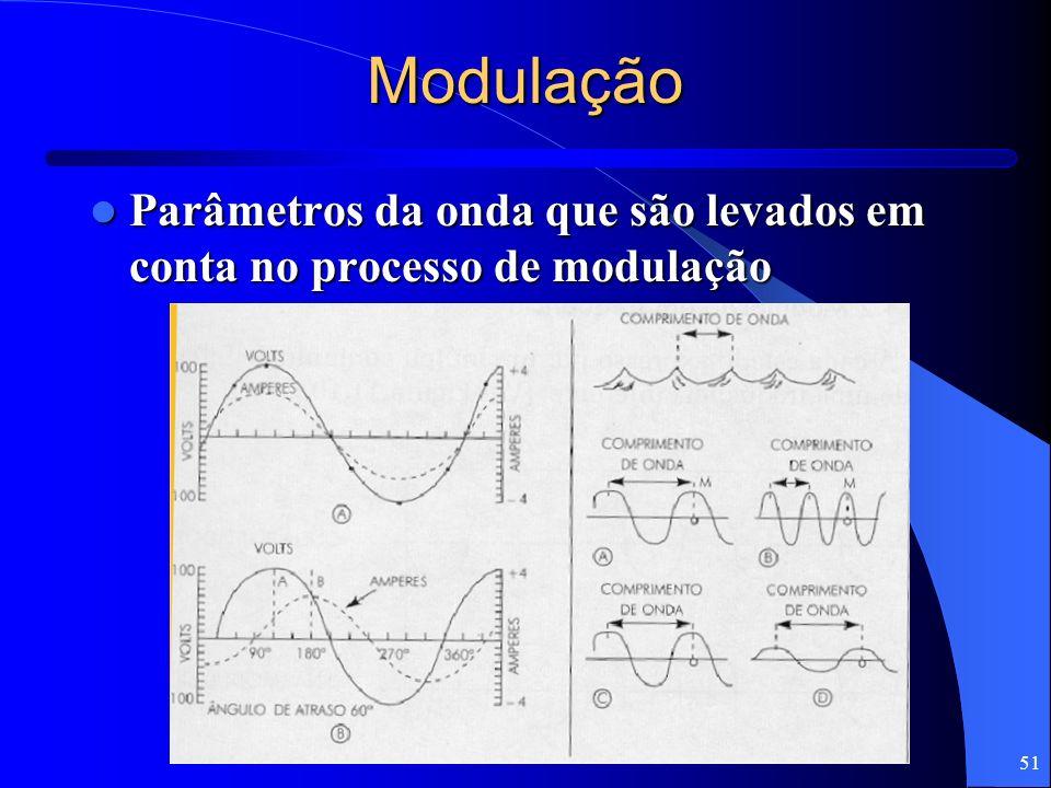 Modulação Parâmetros da onda que são levados em conta no processo de modulação