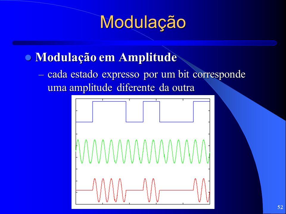 Modulação Modulação em Amplitude