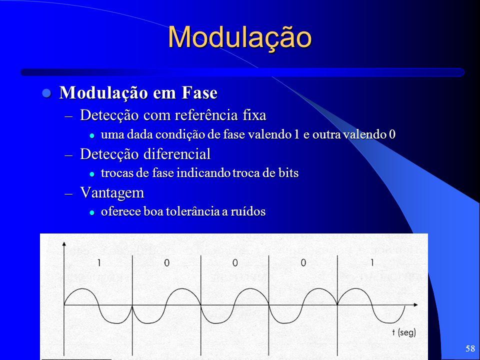 Modulação Modulação em Fase Detecção com referência fixa