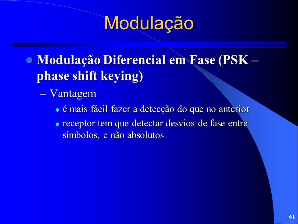 Modulação Modulação Diferencial em Fase (PSK – phase shift keying)
