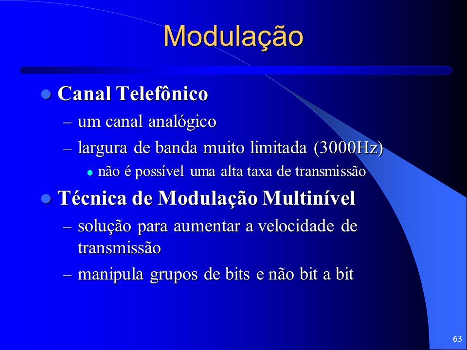 Modulação Canal Telefônico Técnica de Modulação Multinível