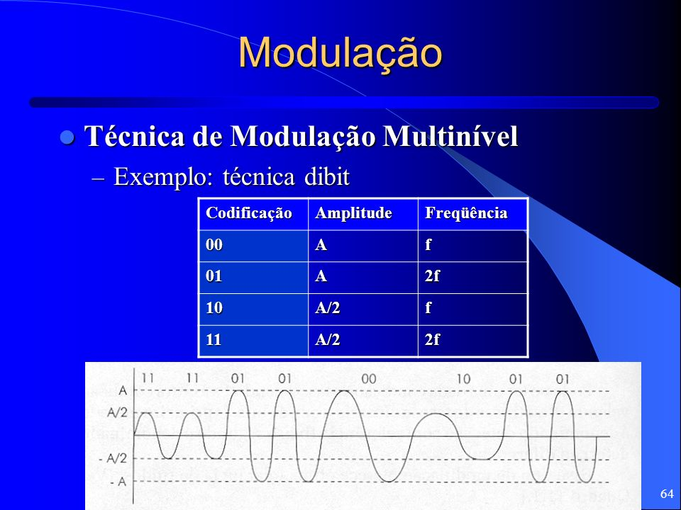 Modulação Técnica de Modulação Multinível Exemplo: técnica dibit