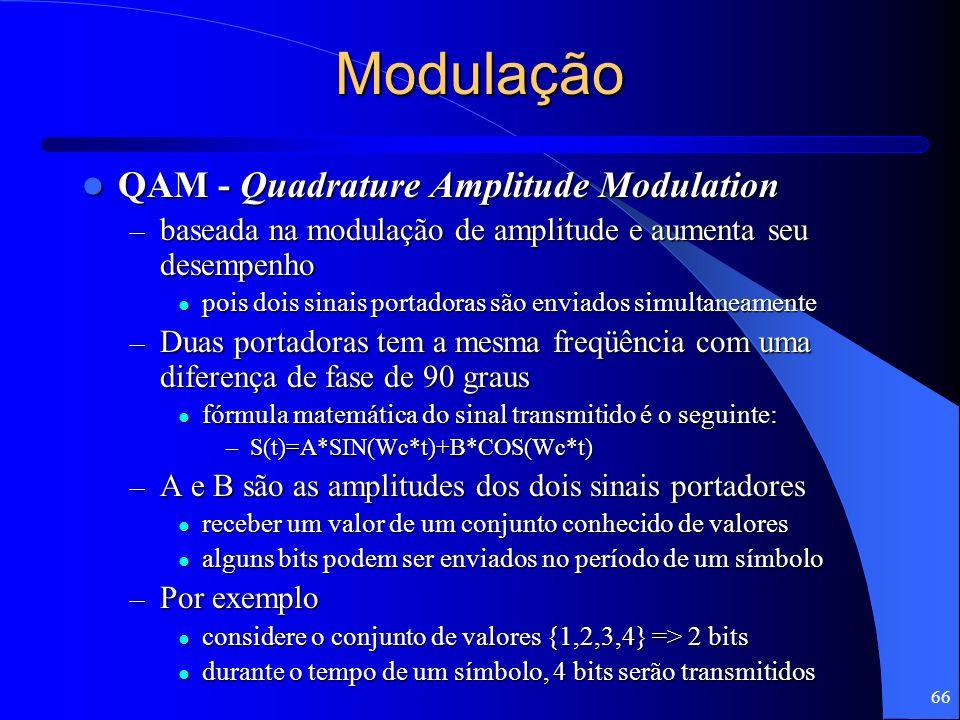 Modulação QAM - Quadrature Amplitude Modulation