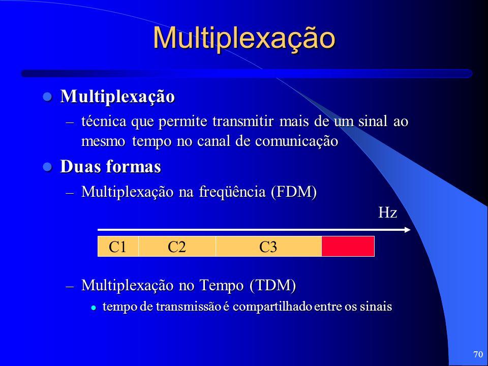 Multiplexação Multiplexação Duas formas