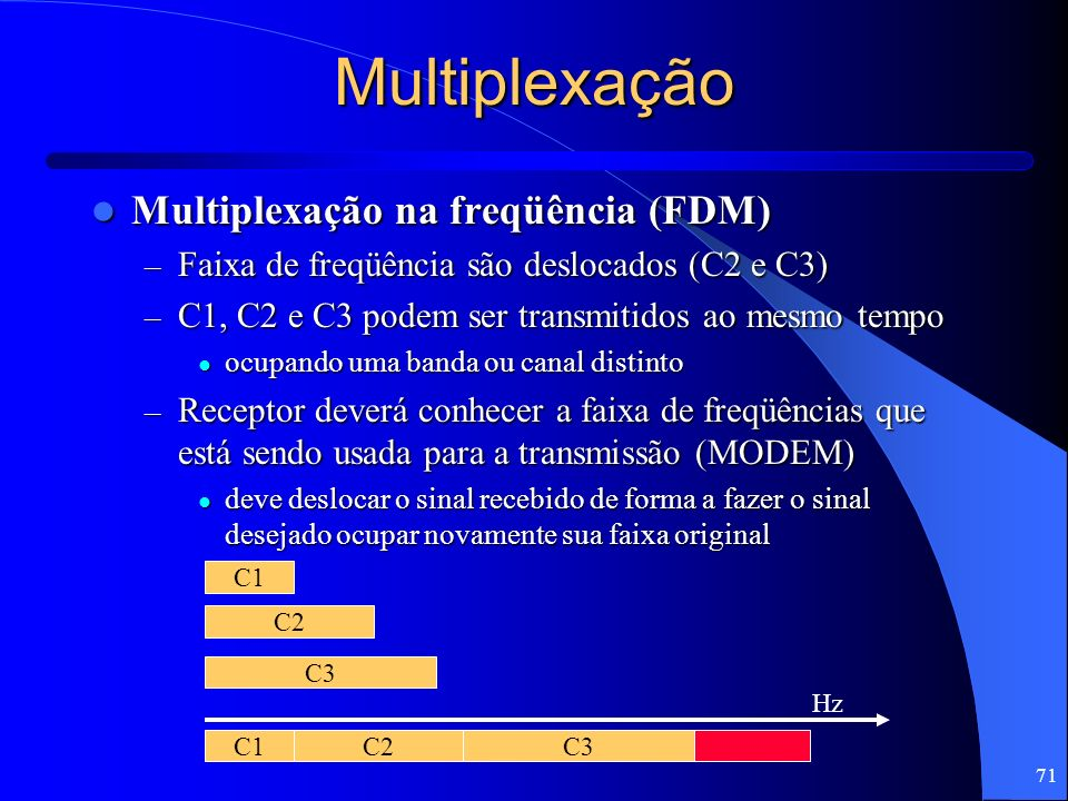 Multiplexação Multiplexação na freqüência (FDM)