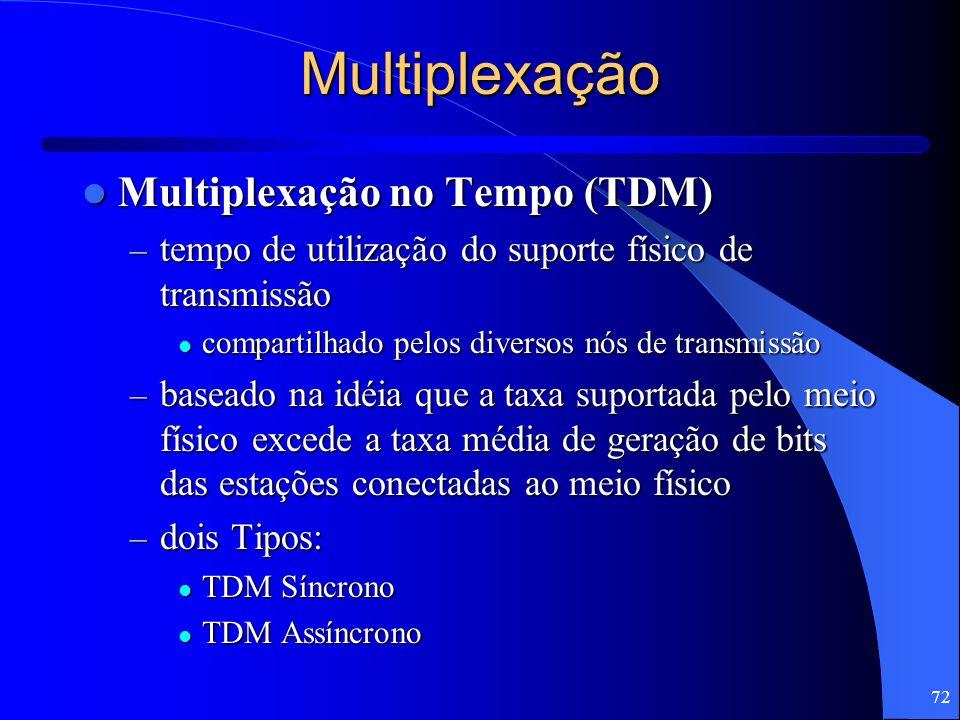 Multiplexação Multiplexação no Tempo (TDM)