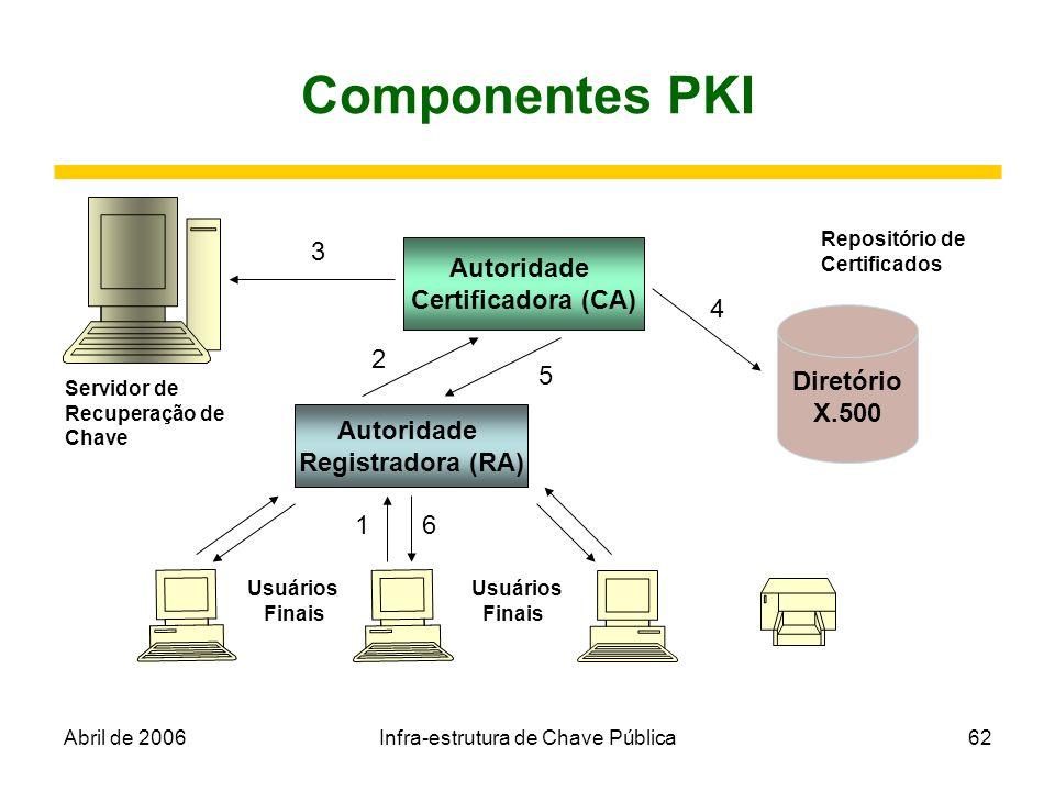 Autoridade Certificadora (CA) Autoridade Registradora (RA)