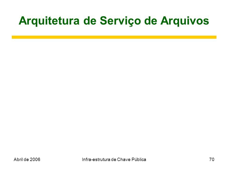 Arquitetura de Serviço de Arquivos