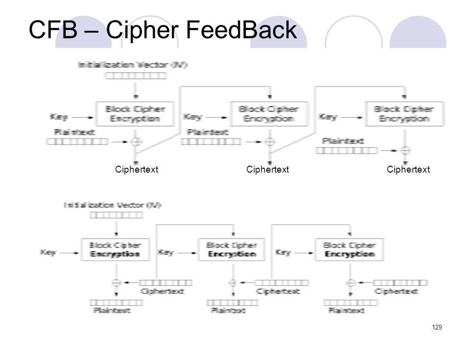 CFB – Cipher FeedBack Ciphertext Ciphertext Ciphertext
