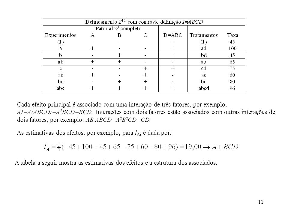 Cada efeito principal é associado com uma interação de três fatores, por exemplo, AI=A(ABCD)=A2BCD=BCD. Interações com dois fatores estão associados com outras interações de dois fatores, por exemplo: AB.ABCD=A2B2CD=CD.