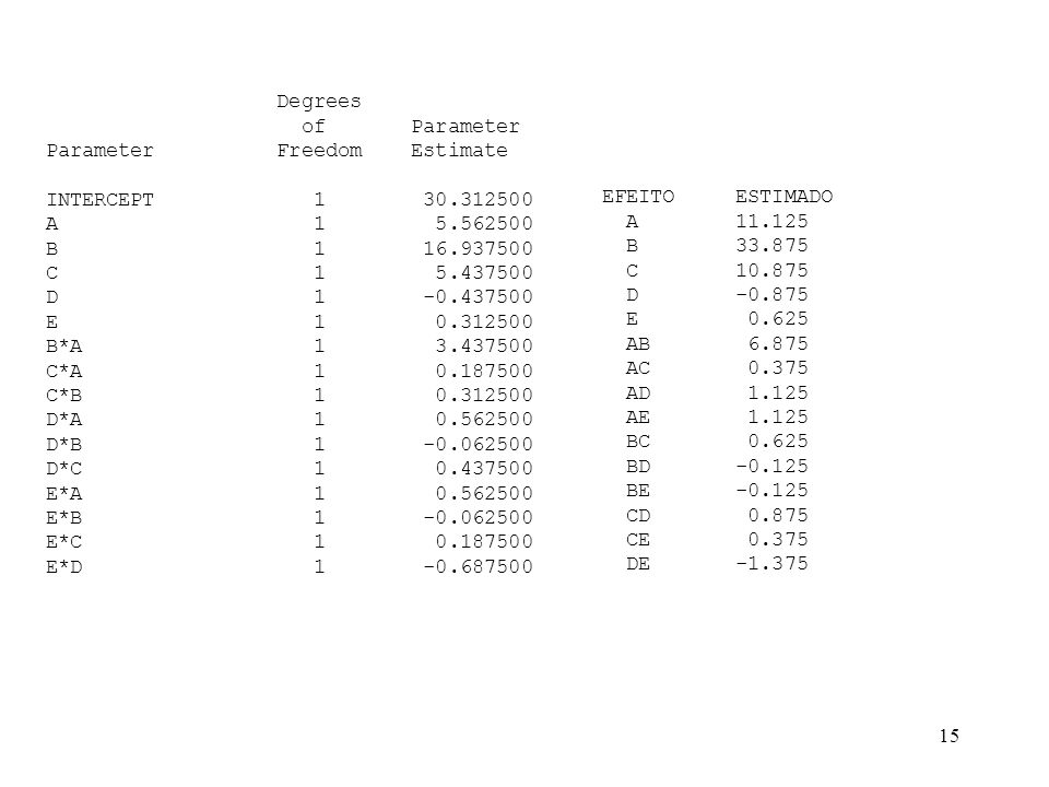 Degreesof Parameter. Parameter Freedom Estimate. INTERCEPT 1 30.312500.