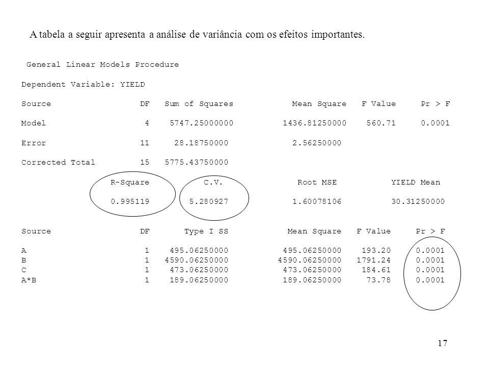 A tabela a seguir apresenta a análise de variância com os efeitos importantes.