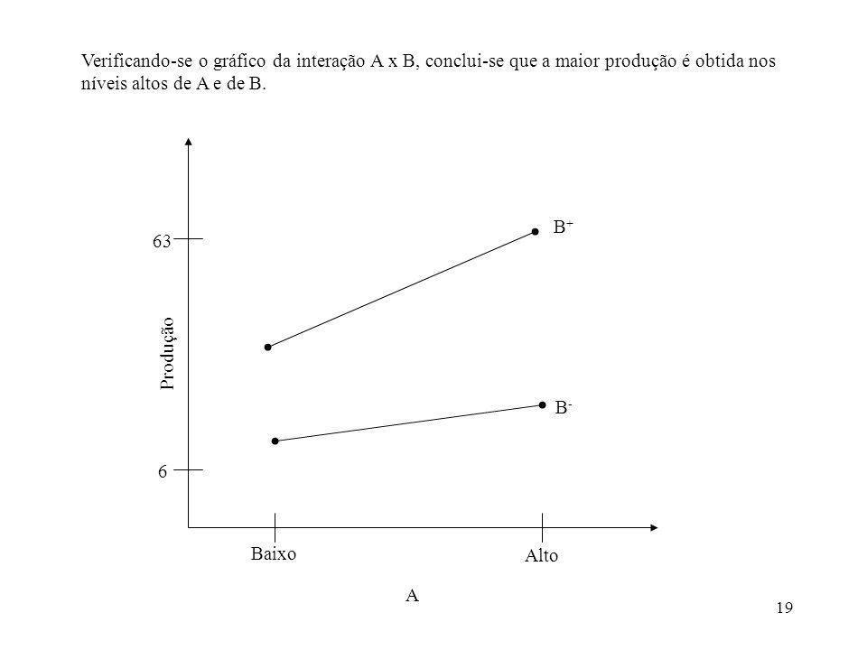 Verificando-se o gráfico da interação A x B, conclui-se que a maior produção é obtida nos níveis altos de A e de B.