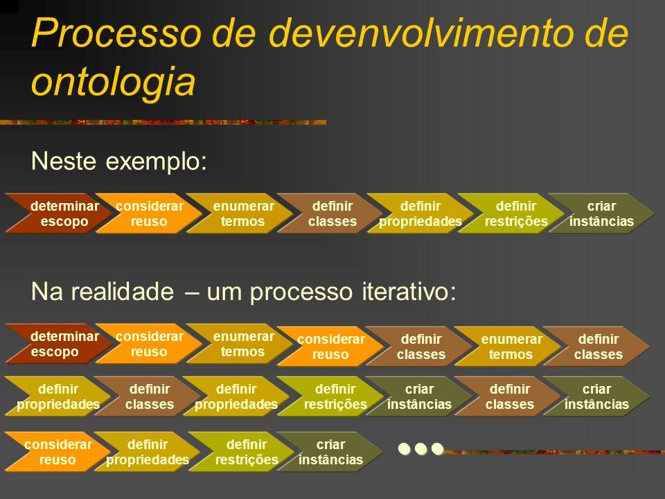 Processo de devenvolvimento de ontologia