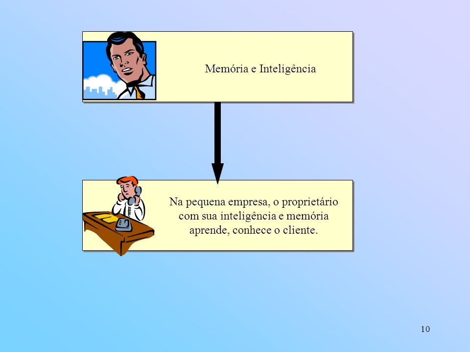 Memória e Inteligência