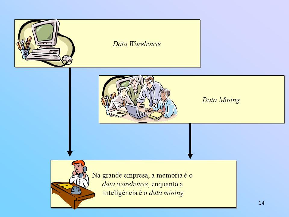 Na grande empresa, a memória é o data warehouse, enquanto a