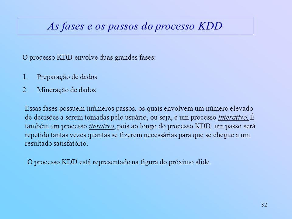 As fases e os passos do processo KDD