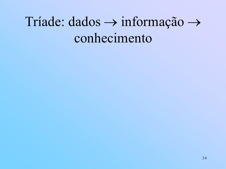 Tríade: dados  informação  conhecimento