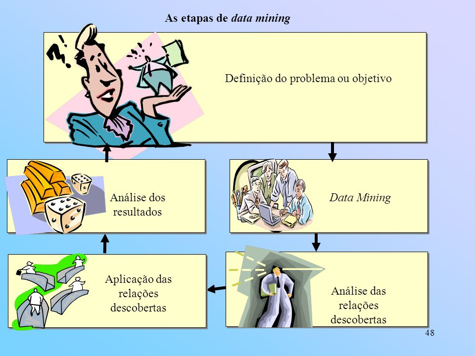 As etapas de data mining