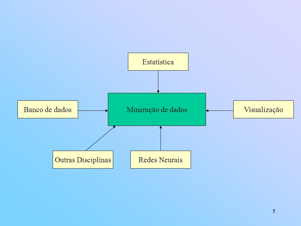 Estatística Mineração de dados Banco de dados Visualização Outras Disciplinas Redes Neurais