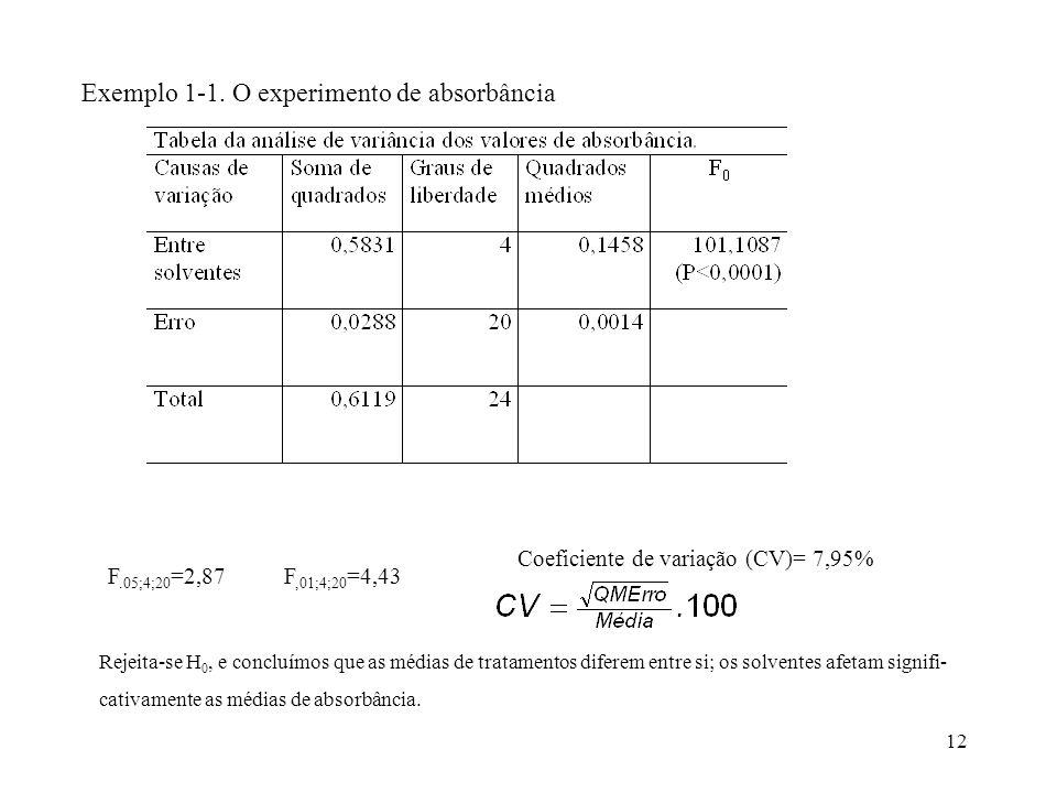 Coeficiente de variação (CV)= 7,95%