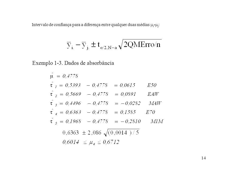 Exemplo 1-3. Dados de absorbância