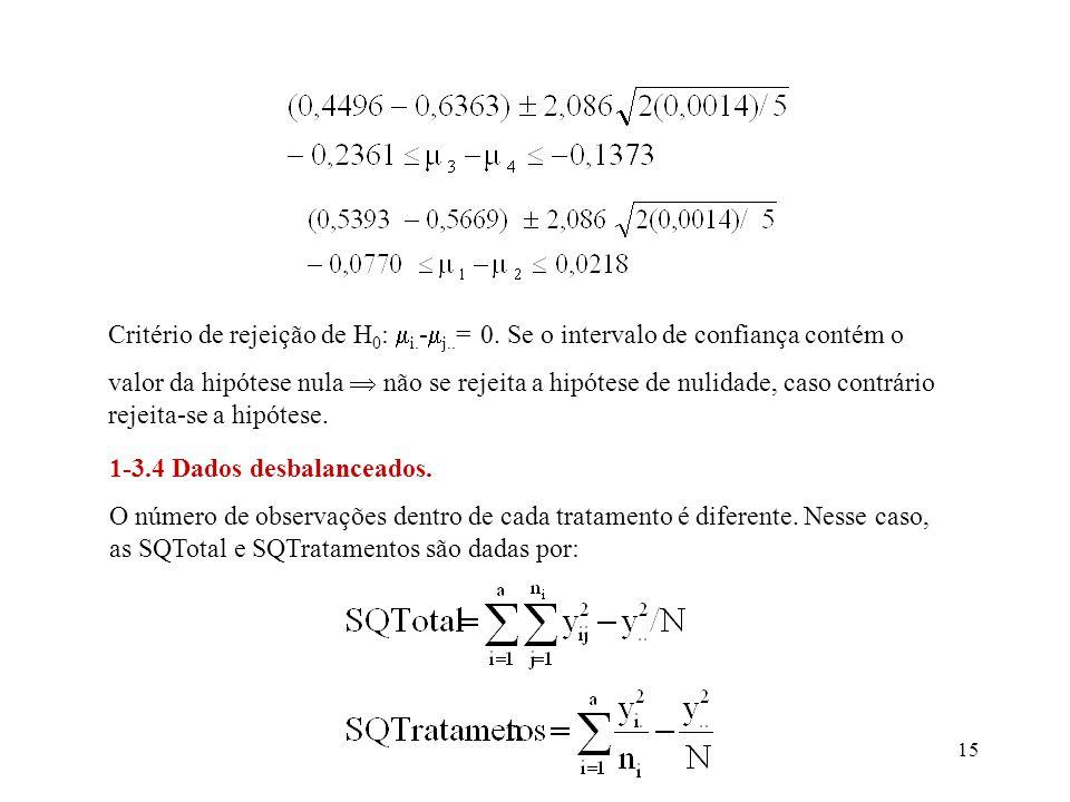 Critério de rejeição de H0: i. -j. = 0