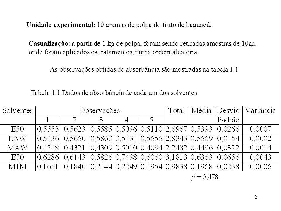 As observações obtidas de absorbância são mostradas na tabela 1.1
