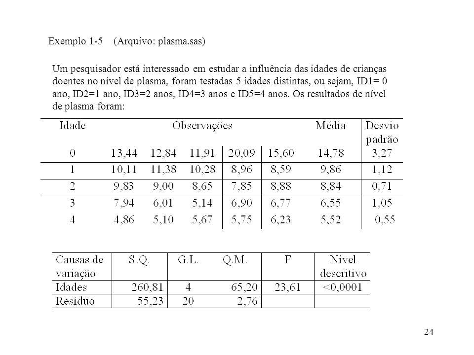 Exemplo 1-5 (Arquivo: plasma.sas)