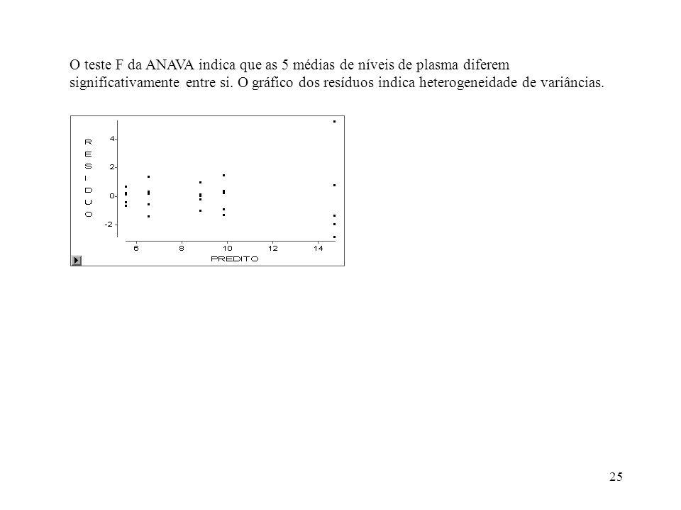 O teste F da ANAVA indica que as 5 médias de níveis de plasma diferem significativamente entre si.