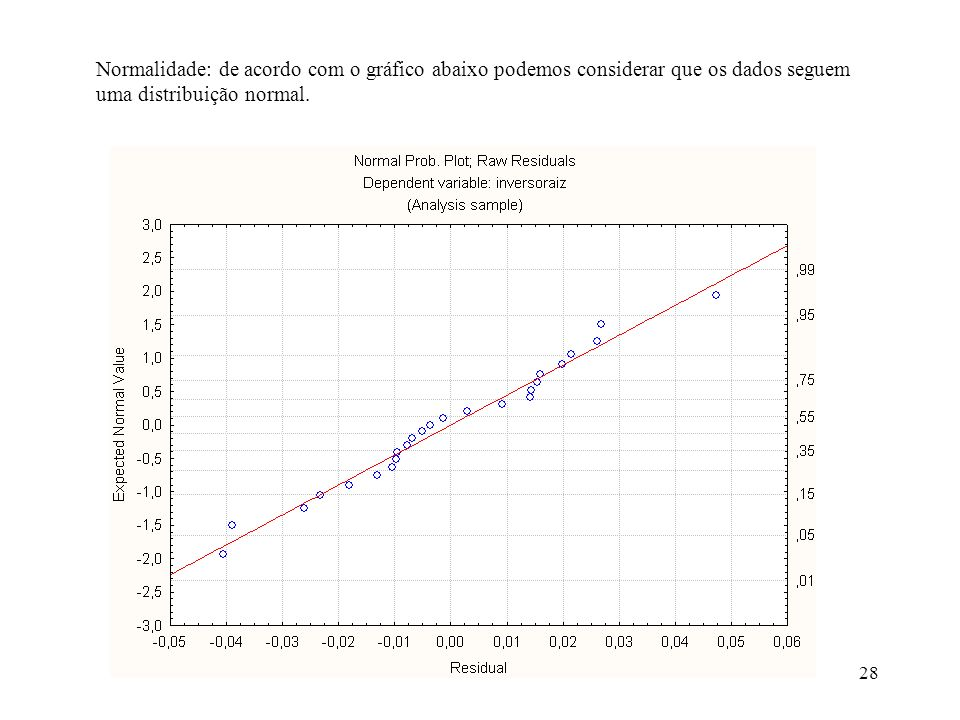 Normalidade: de acordo com o gráfico abaixo podemos considerar que os dados seguem uma distribuição normal.