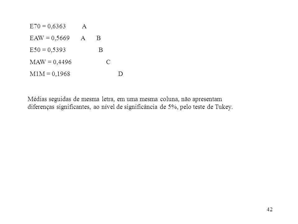 E70 = 0,6363 A EAW = 0,5669 A B. E50 = 0,5393 B. MAW = 0,4496 C.