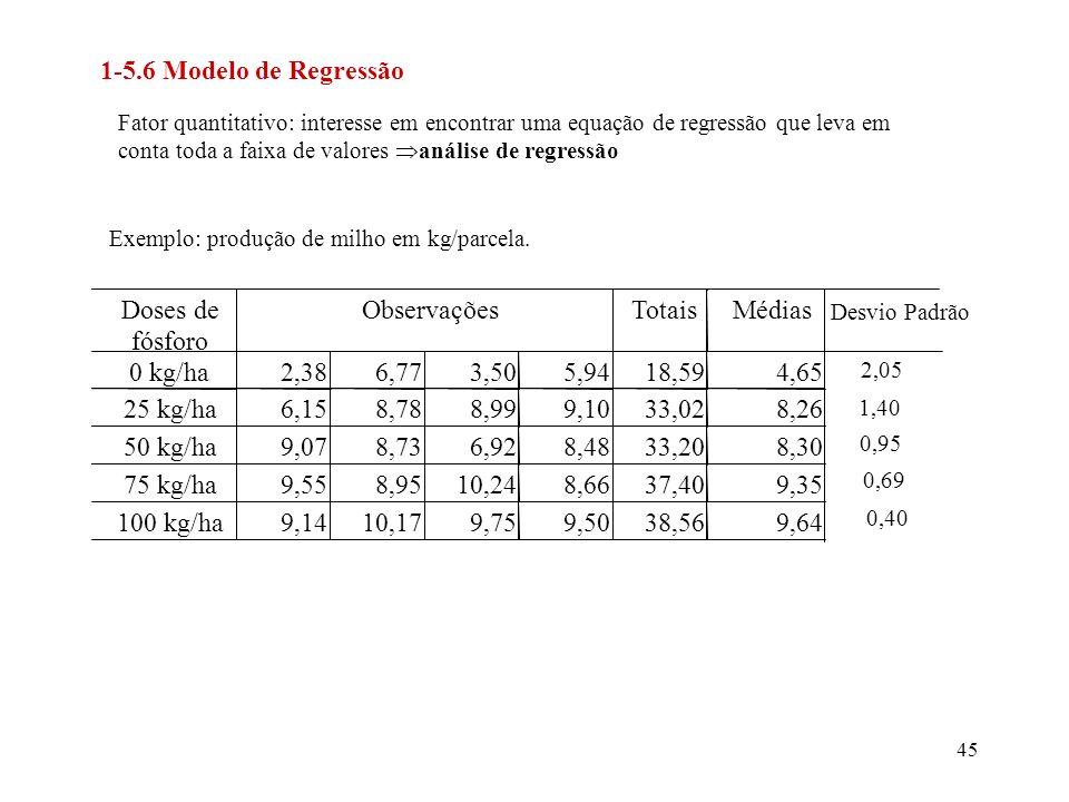 1-5.6 Modelo de Regressão Doses de fósforo Observações Totais Médias