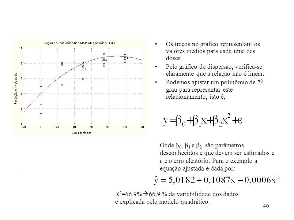 Os traços no gráfico representam os valores médios para cada uma das doses.
