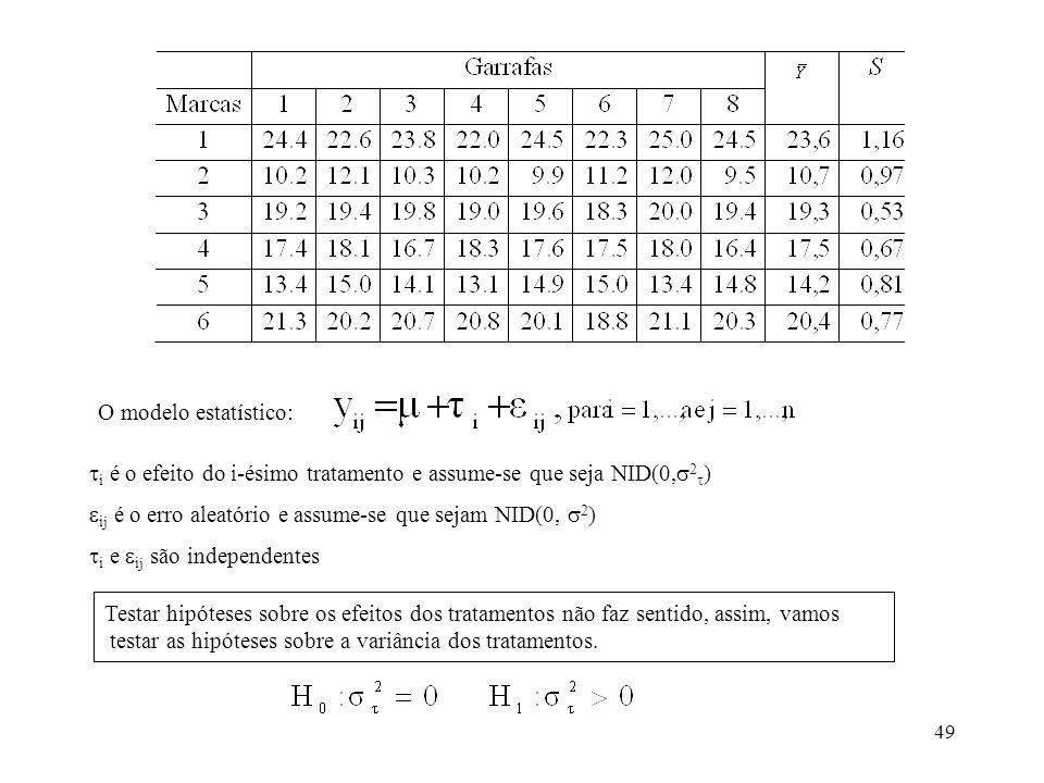 O modelo estatístico: i é o efeito do i-ésimo tratamento e assume-se que seja NID(0,2) ij é o erro aleatório e assume-se que sejam NID(0, 2)