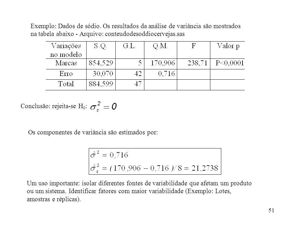 Exemplo: Dados de sódio
